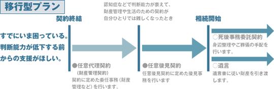 (図)移行型プラン