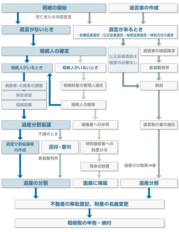 (図)遺産相続手続の流れ